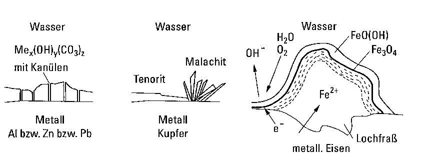 greift chlor aluminium an